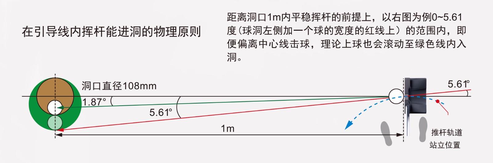 引导线设计.jpg