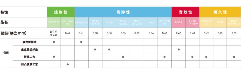 羽毛球线规格参数表.jpg